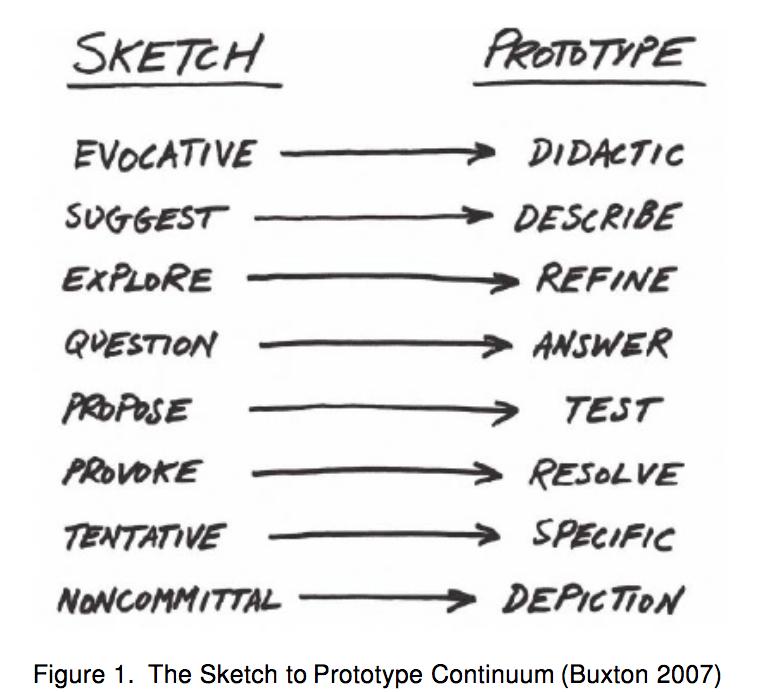Sketch vs Prototype diagram