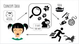 Concept ideas diagram