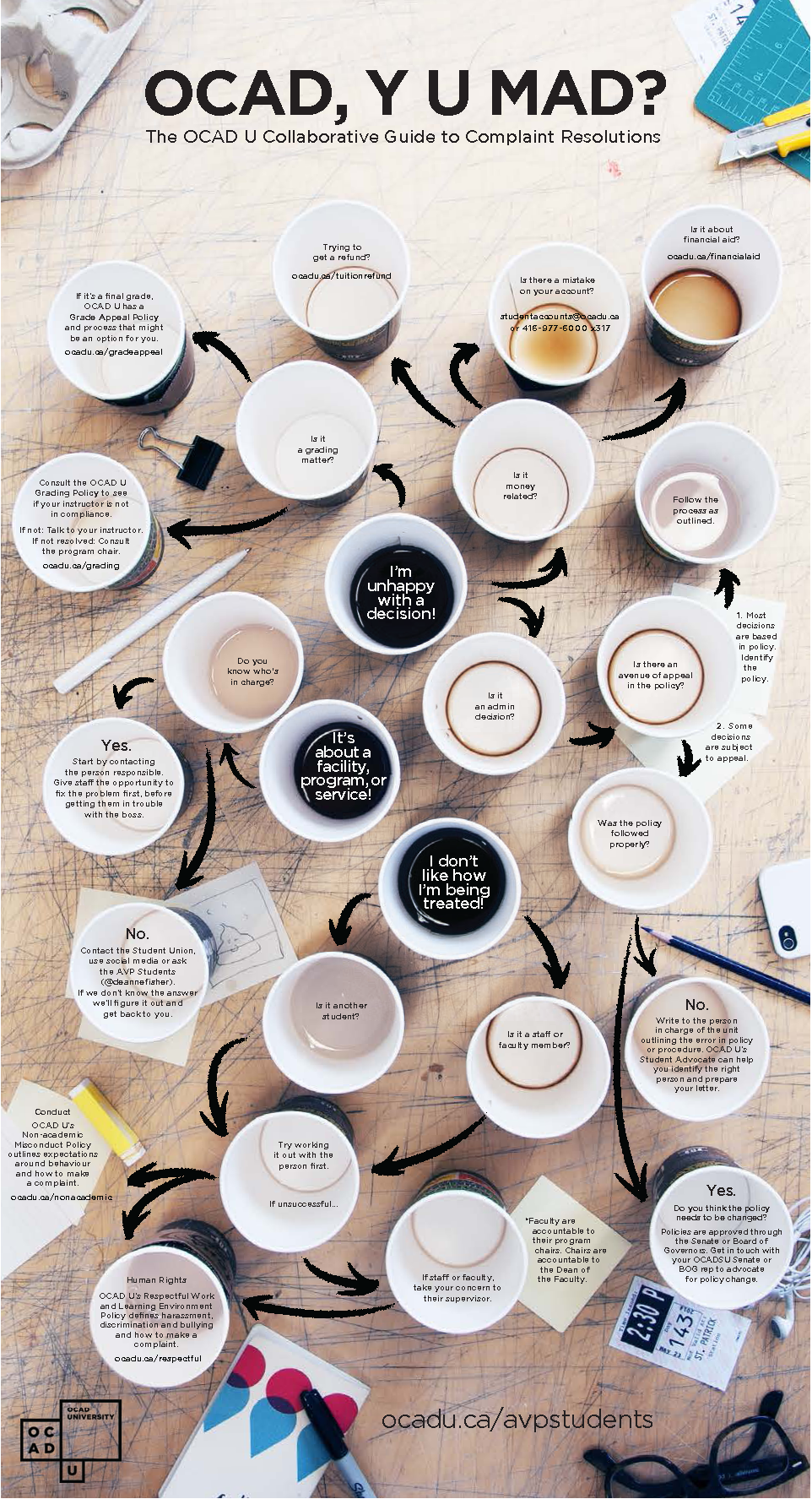 Infographic using coffee cups to descrbe complaints process at OCAD U (also repeated in text below)
