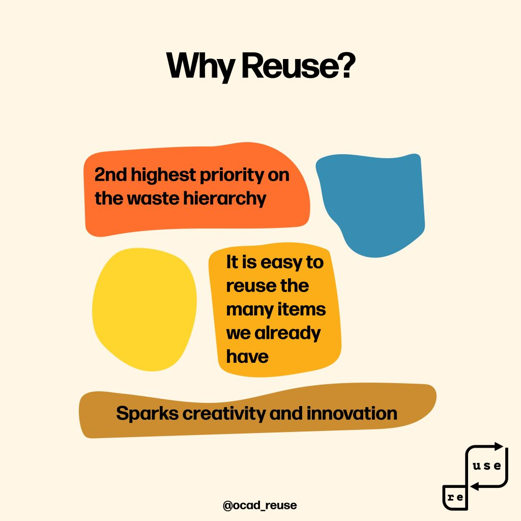 Info graphic from OCAD Reuse with text Why Reuse? 2nd highest priority on waste hierarchy, it is easy to reuse the many items we already have, and sparks creativity and innovation.