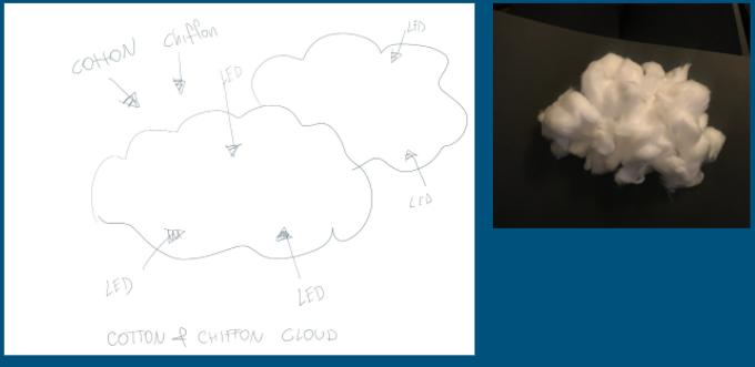 cotton-cloud