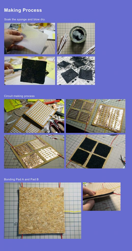 makingprocess