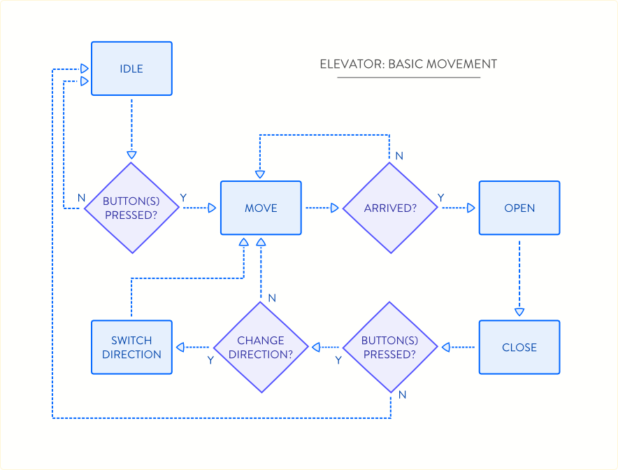 elevator_movement_diagram
