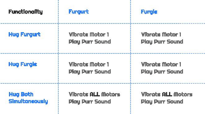 Furgs_functionality_grid