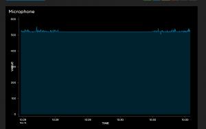 nov-19-first-mic-reading-onto-adafruit-dashboard-weird-gaps