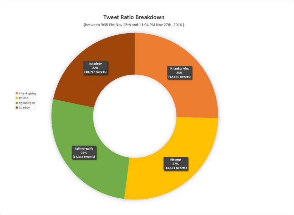 tweet-ratio-breakdown_large