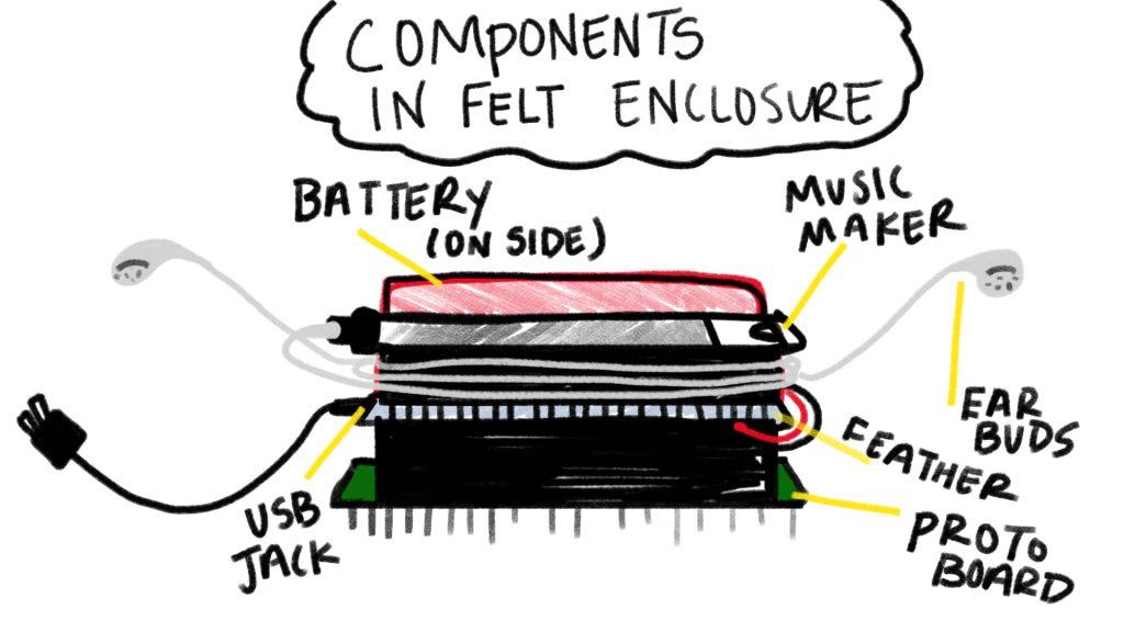 componentsprelim