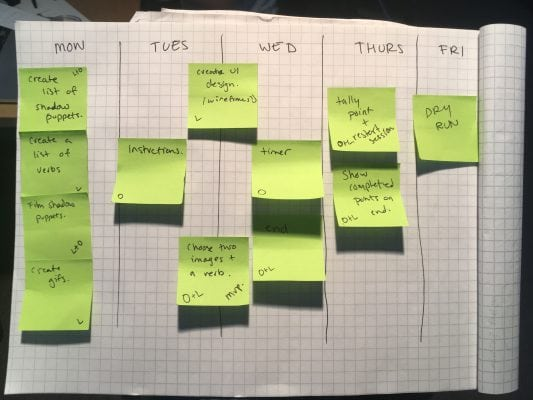 Our week of work planned out in moveable sticky notes, another valuable workflow tool that Olivia taught me (LCW)