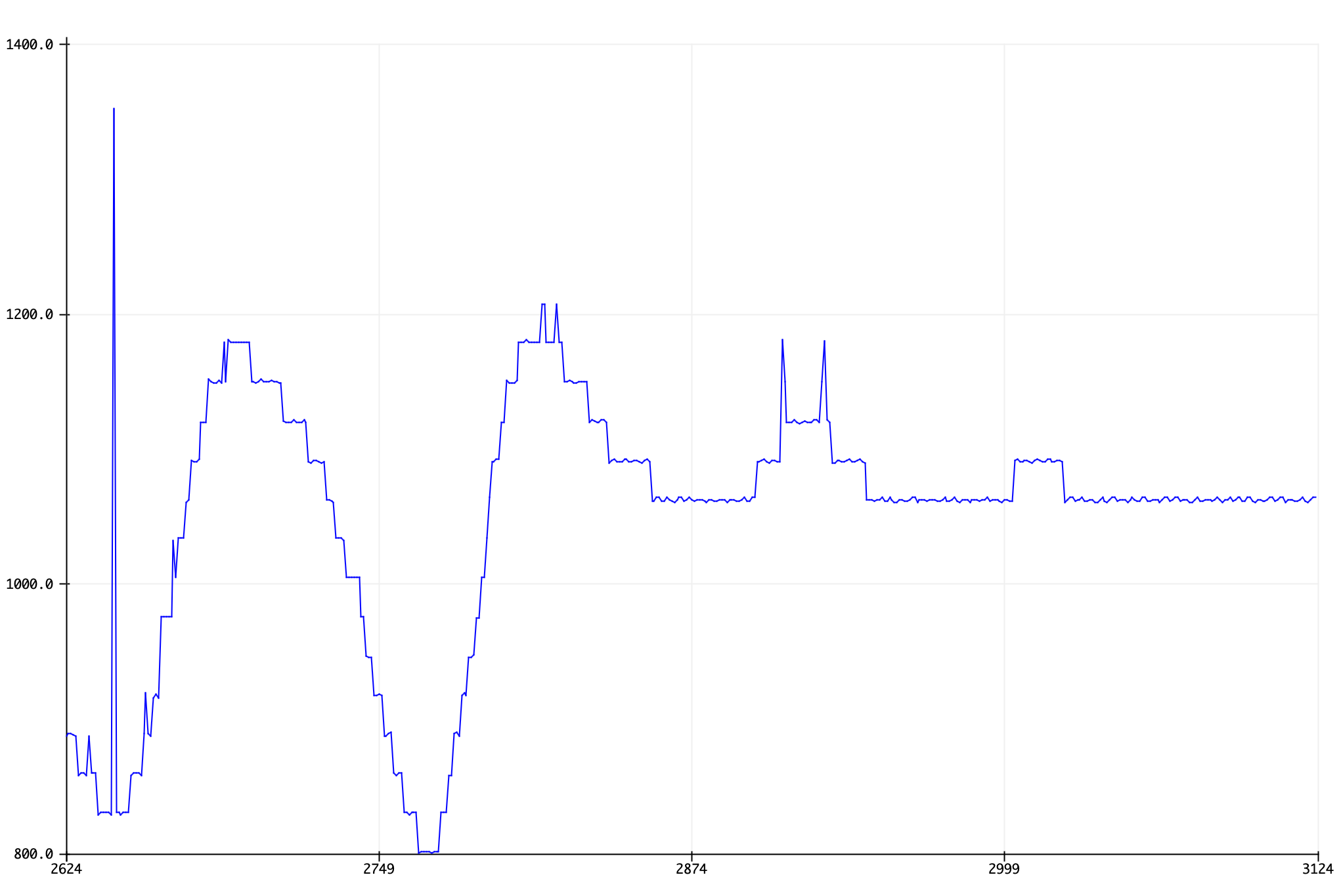Distance data from LV-MaxSonar-EZ0 after calibration
