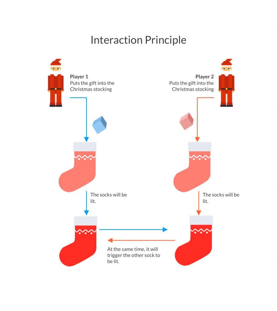 interaction-principle