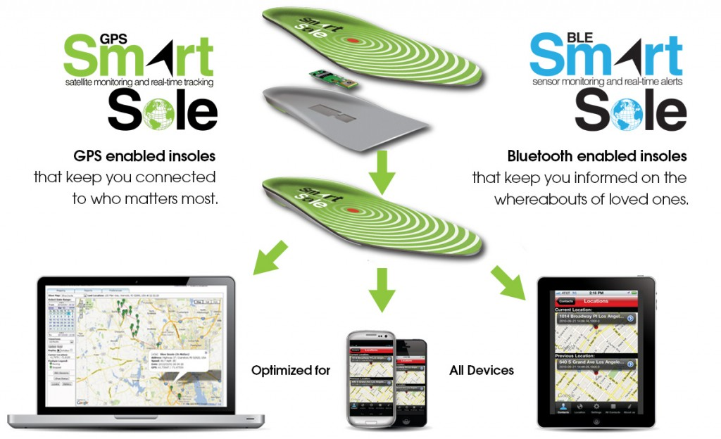 wearable-technology-gps-ble-insoles
