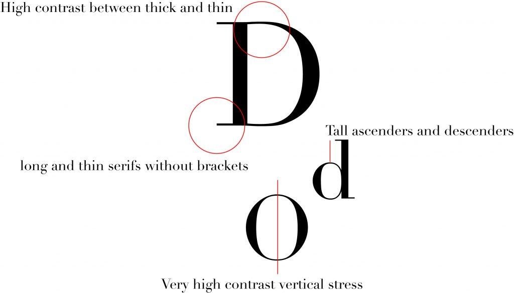 didot-characteristic