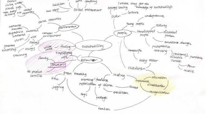 Mind maps on the topics
